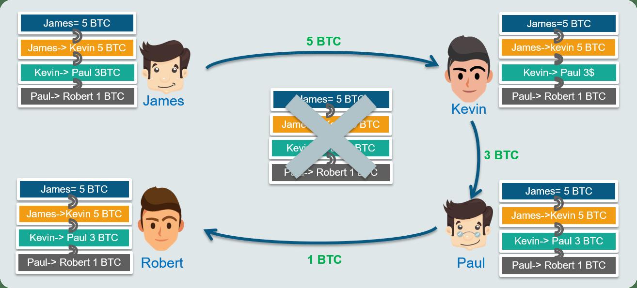 Blockchain Technology-ledgers-edureka