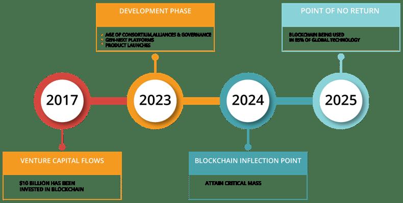 Blockchain Technology-tectonic shift-edureka