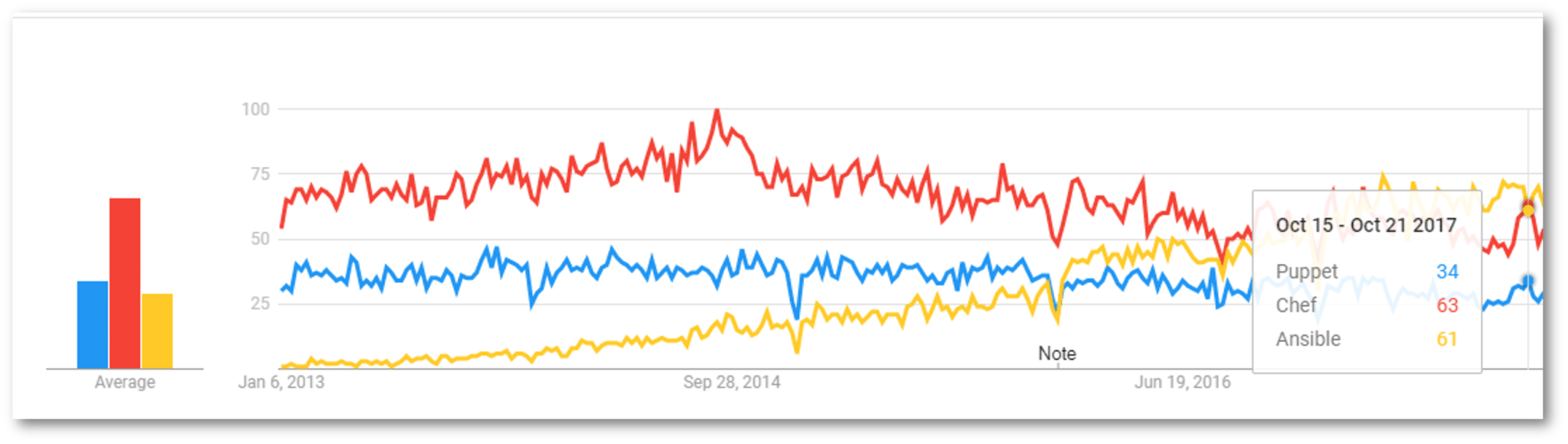 Devops Blog - Ansible Google Trend - Edureka