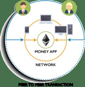 What is ethereum- dapp example-edureka