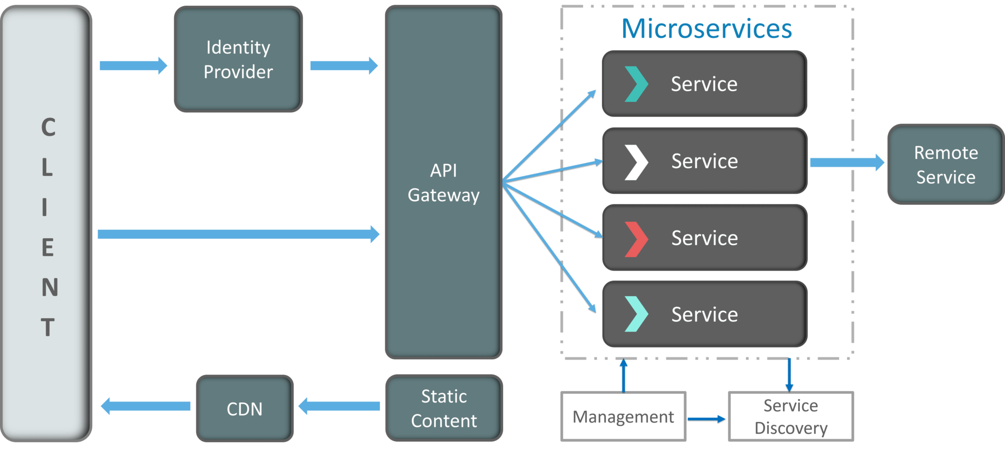 Architecture Of Microservices - Microservice Architecture - Edureka