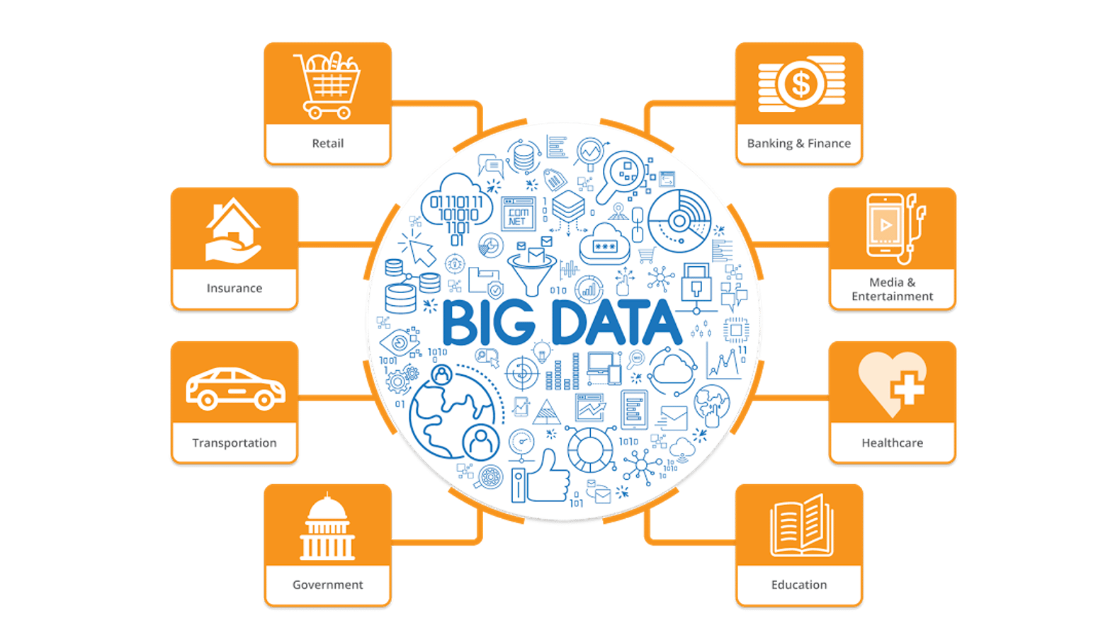 Big Data in Different Domains - Learn Hadoop - Edureka