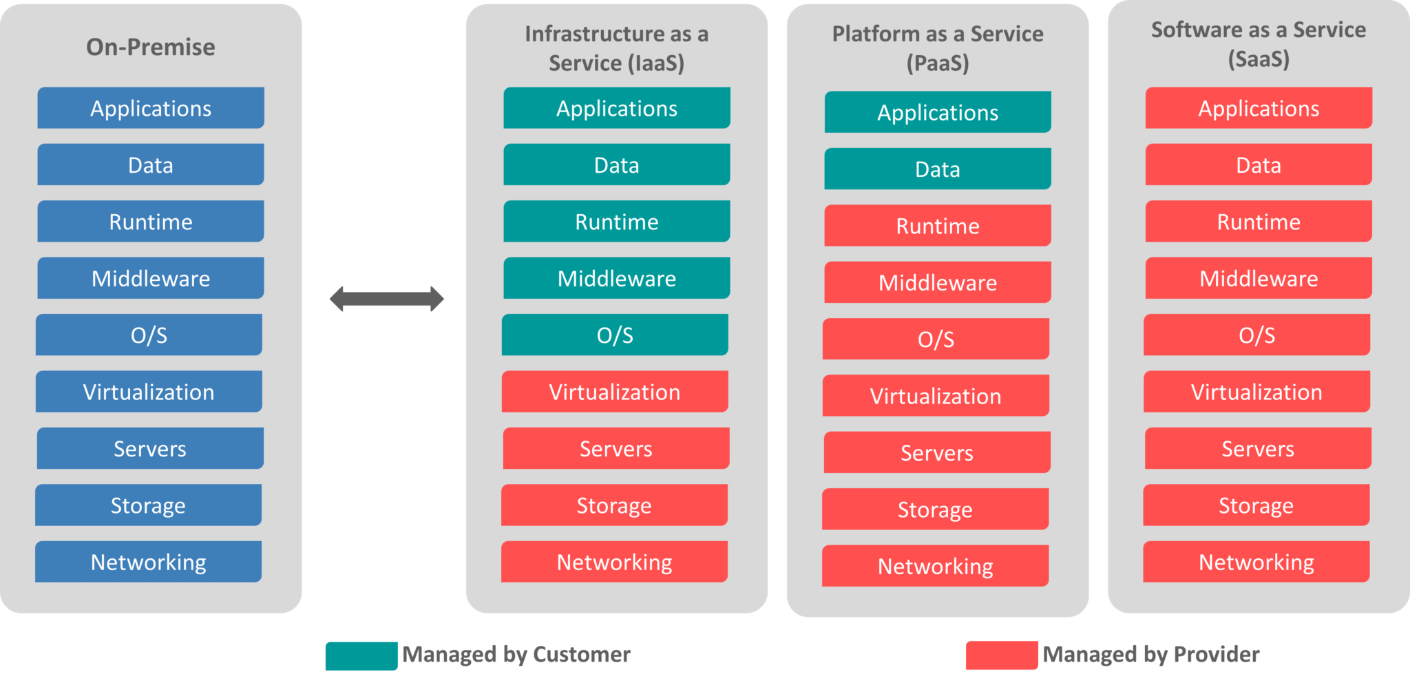 Iaas,Paas,Saas - What is Google Cloud Platform - Edureka