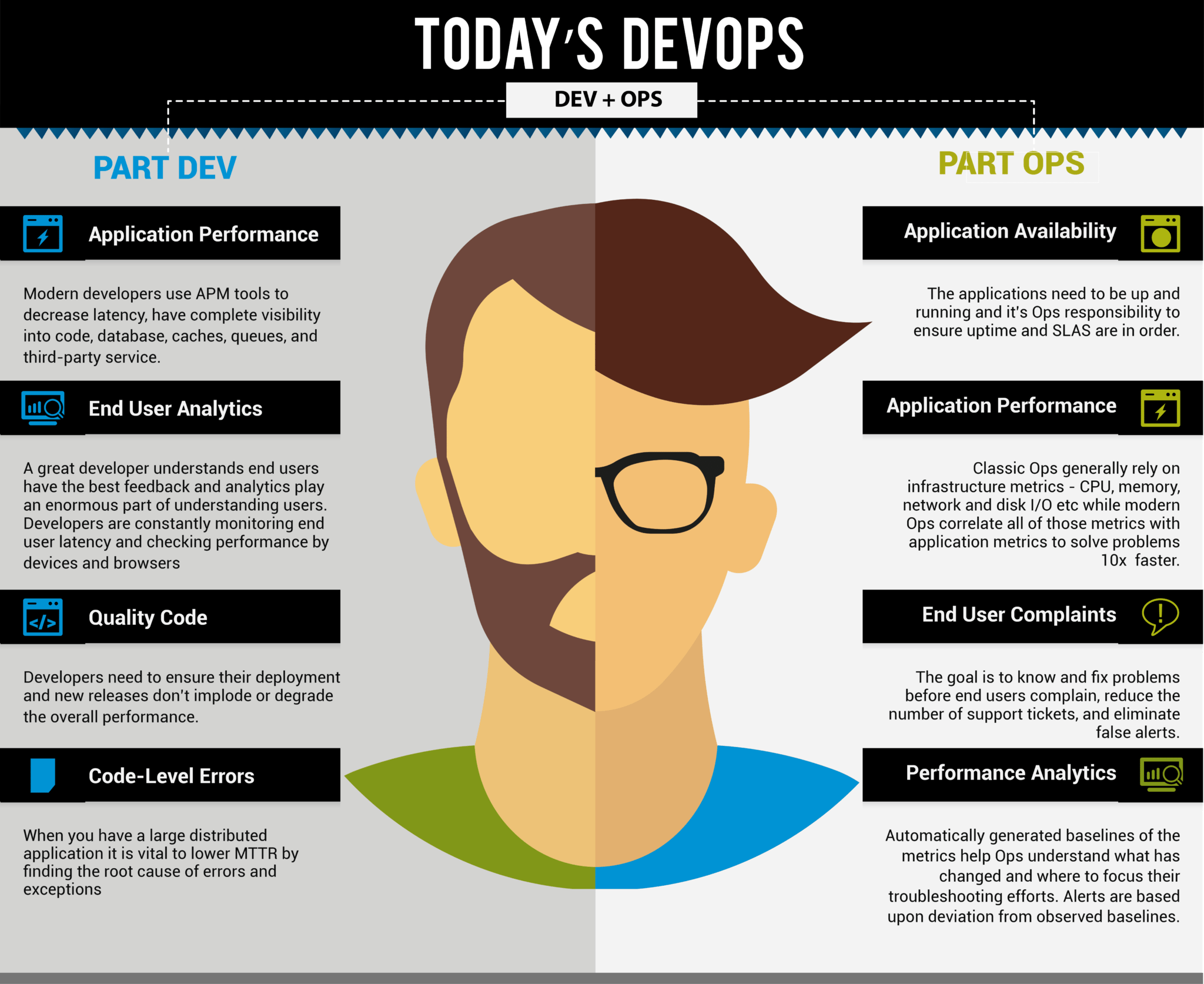 DevOps Roles - DevOps Engineer Blog - Edureka