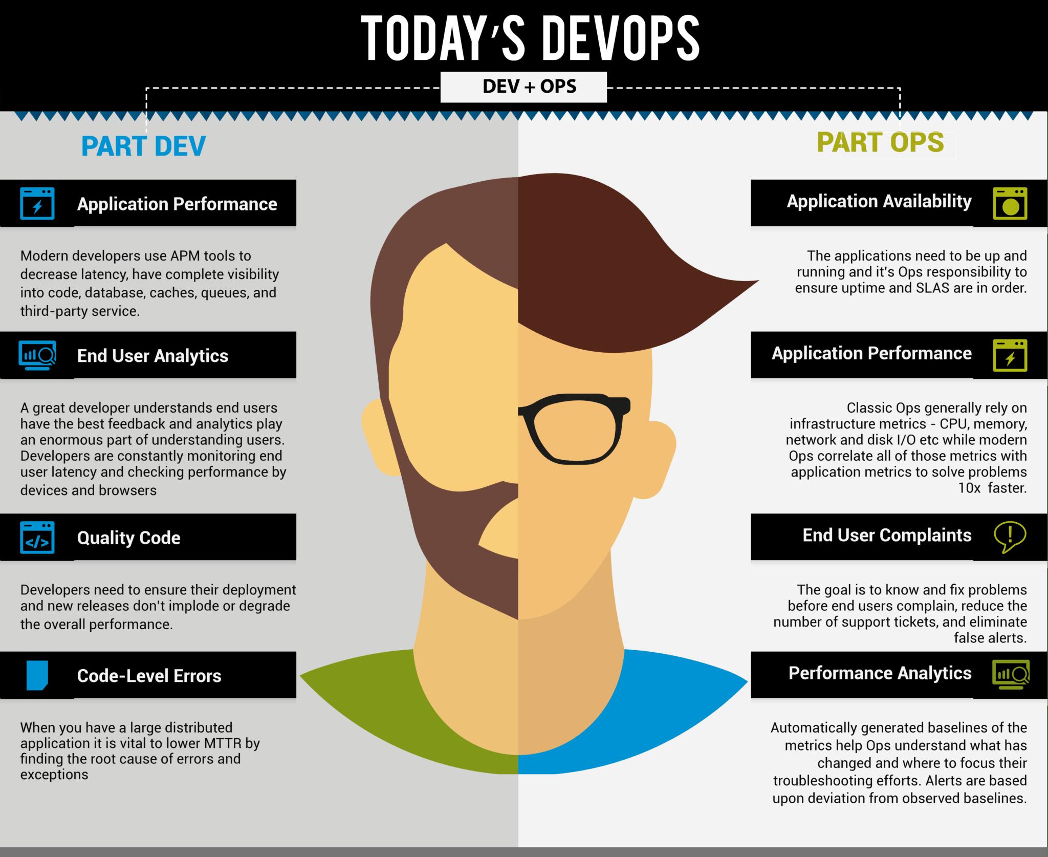 DevOps Engineer Roles & Responsibilities | Edureka Blog