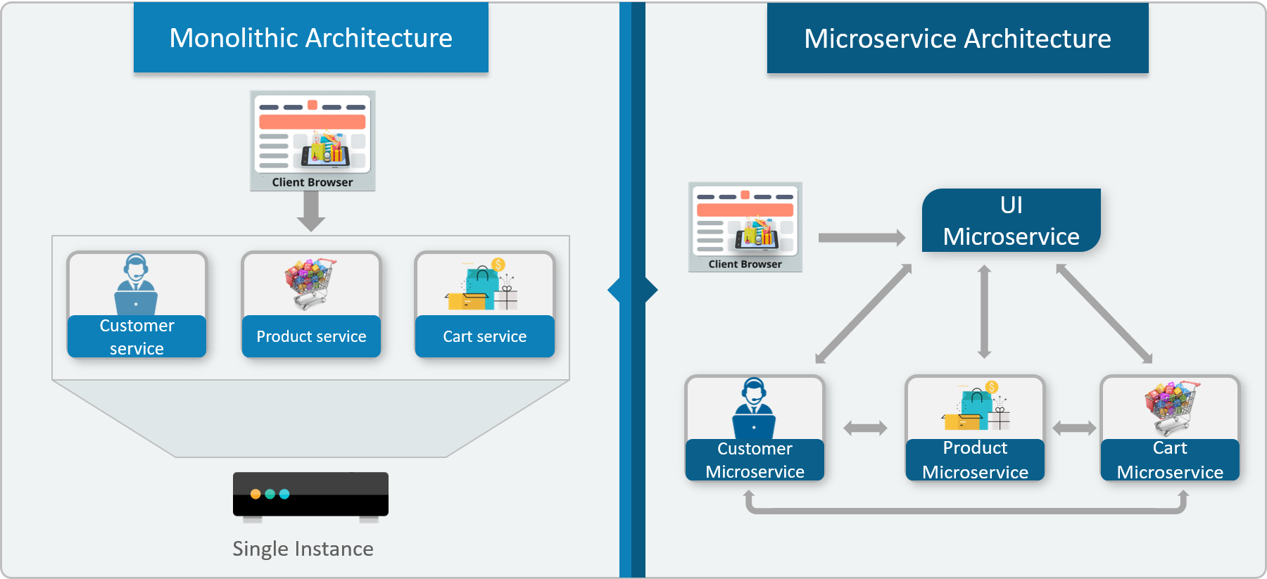 Differences Between Monolithic Architecture And Microservices - What Is Microservices - Edureka