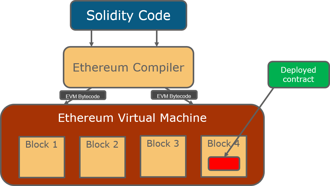 Ethereum Tutorial For Beginners