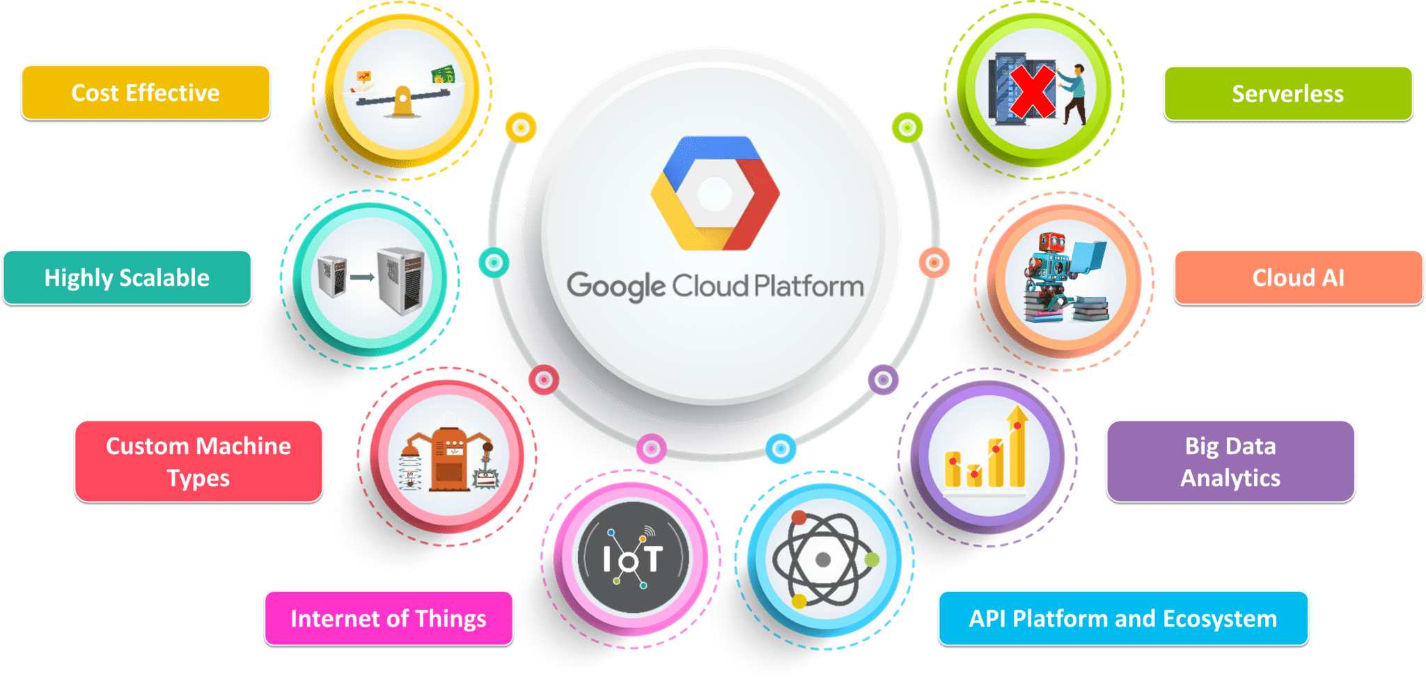 Why GCP - What is Google Cloud Platform - Edureka