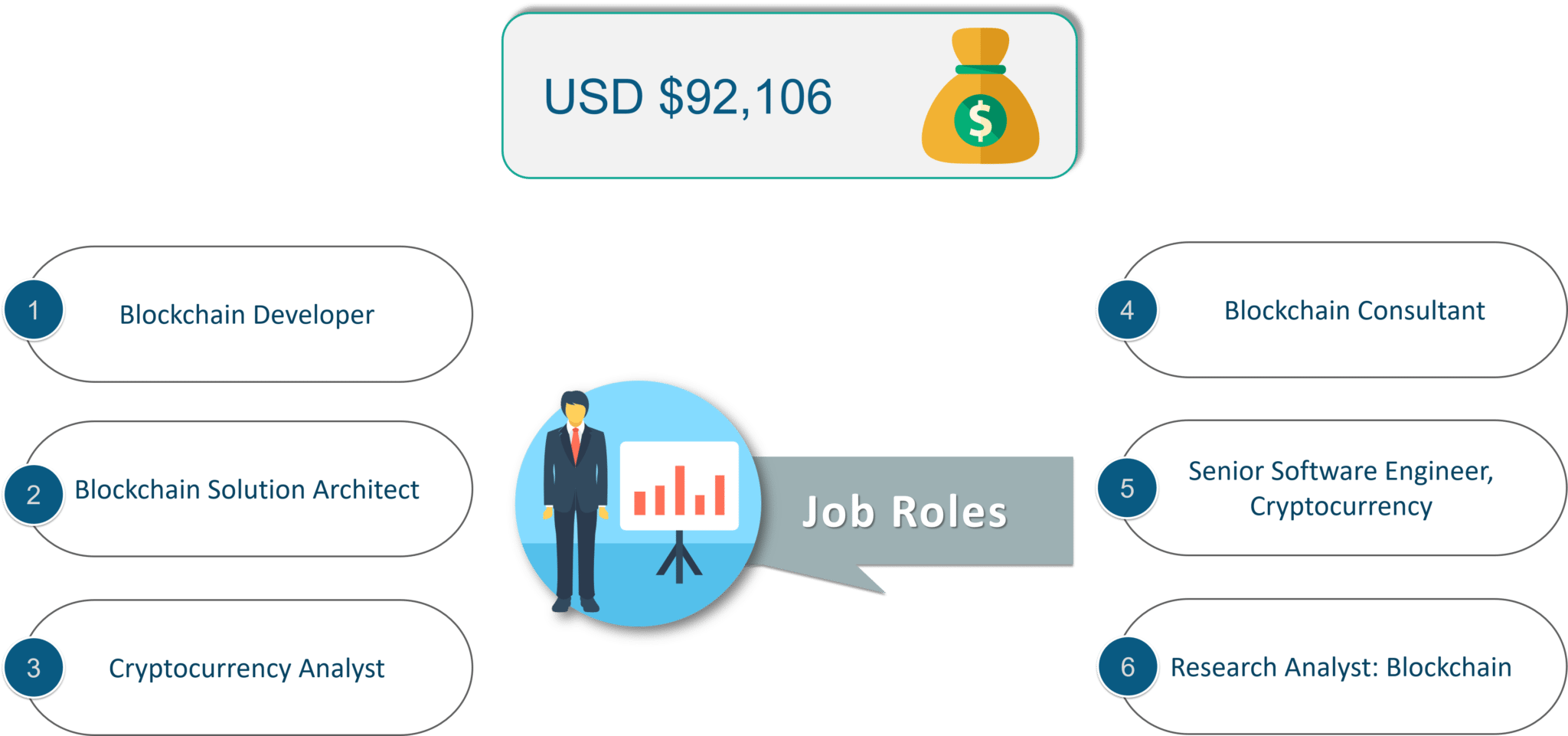 High paying jobs-top 10 reasons to learn blockchain-edureka
