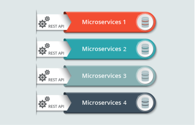 Representation Of Databases Within Each Microservice - Microservice Architecture - Edureka494-02