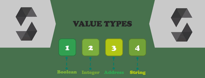 Value types-Solidity tutorial-edureka