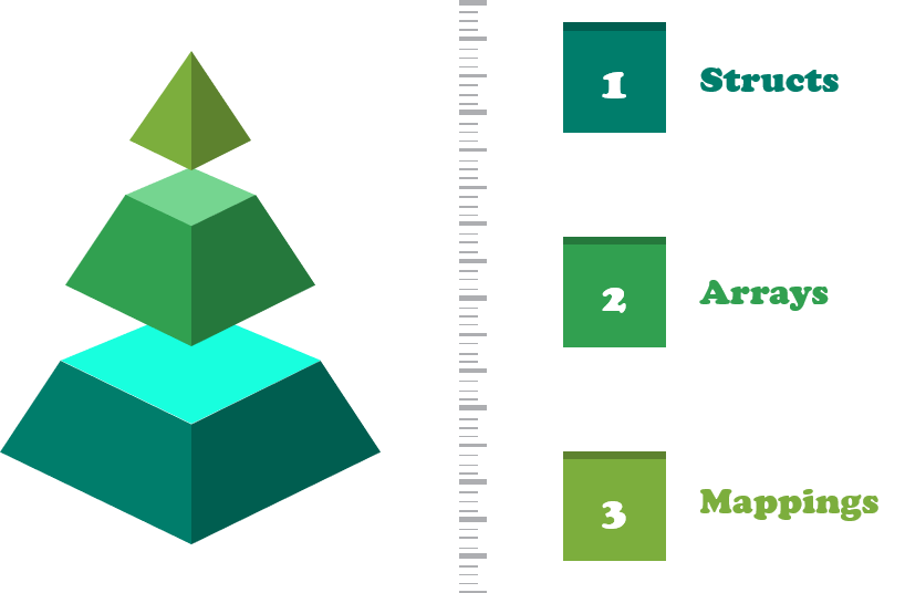 data structures in solidity-Solidity Programming-edureka