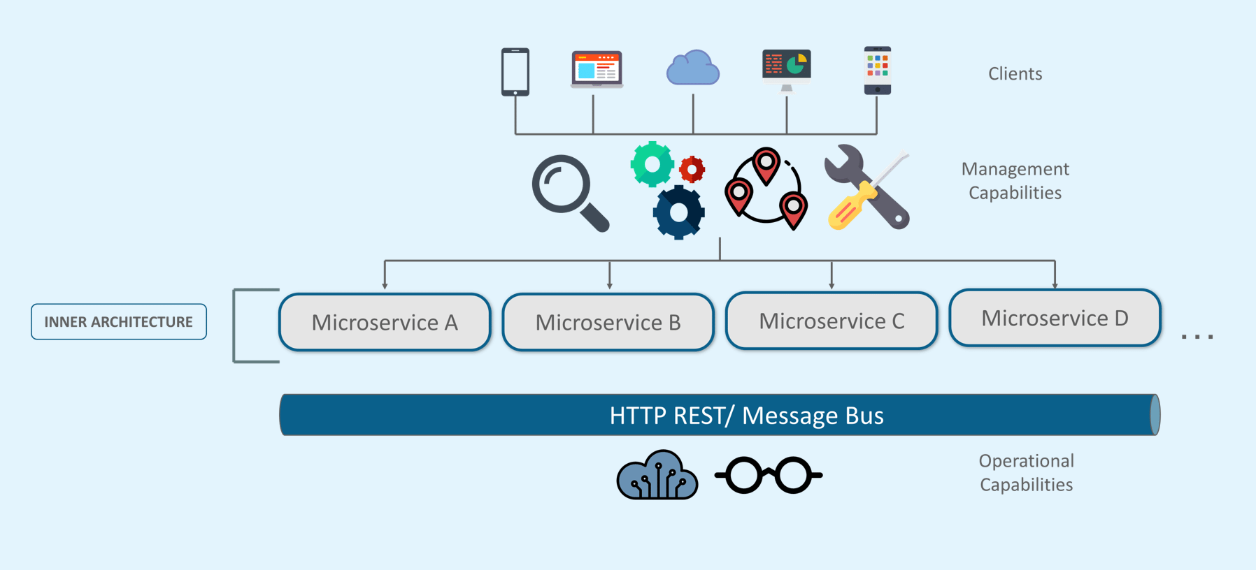 What Is Microservices Introduction To Microservice Architecture Edureka
