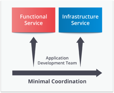 Microservices Architecture - microservices vs SOA - Edureka