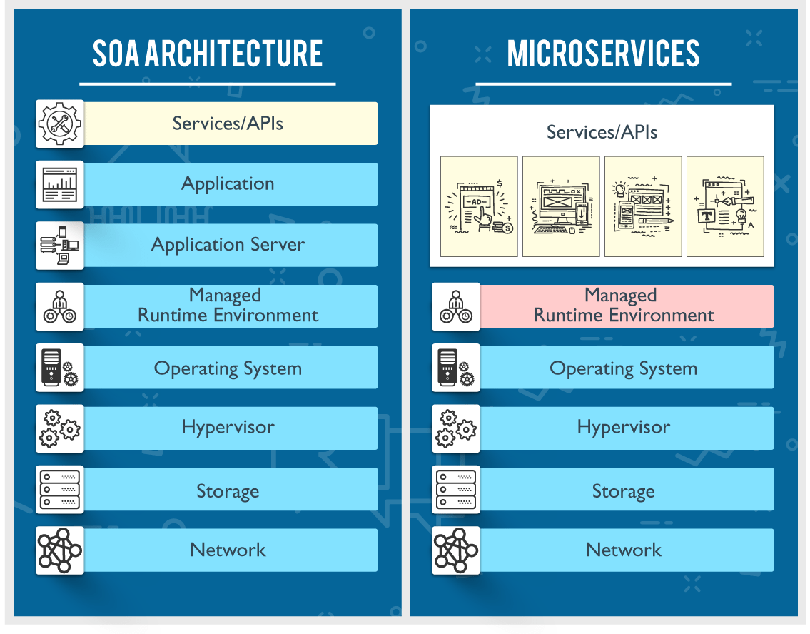 Microservices vs SOA | What's the Difference | Edureka