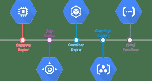 Google Cloud Services - Compute