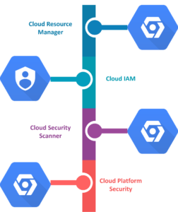 Google Cloud Services | Google Cloud Platform Tutorial | Edureka