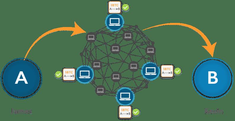 What is Blockchain Technology? | How Blockchain Works | Edureka