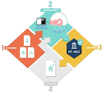 KYC on Blockchain - What is Blockchain - Edureka