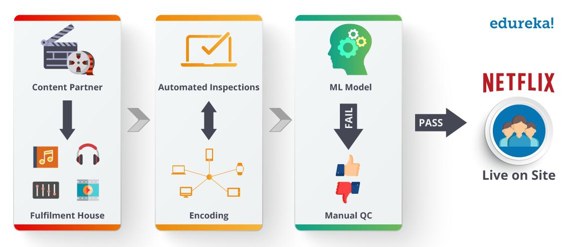 Machine-Learning_Netflix - What is Machine Learning - Edureka