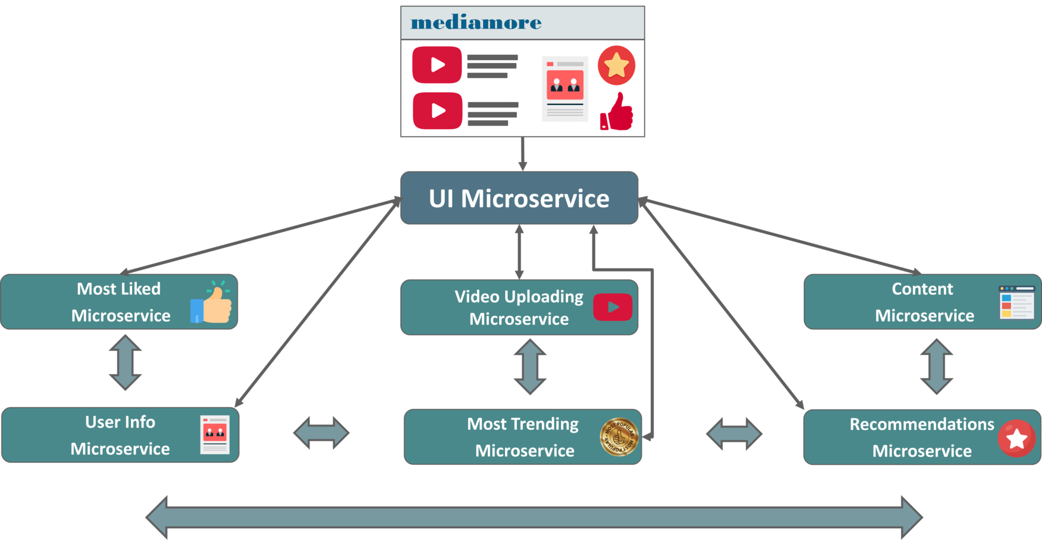 Microservices Tutorial for Beginners | Microservices Example | Edureka