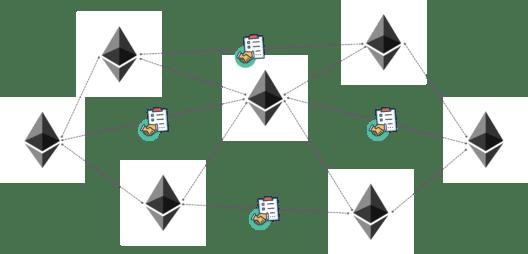 Ethereum Netwrok - Hyperledger vs Ethereum - Edureka