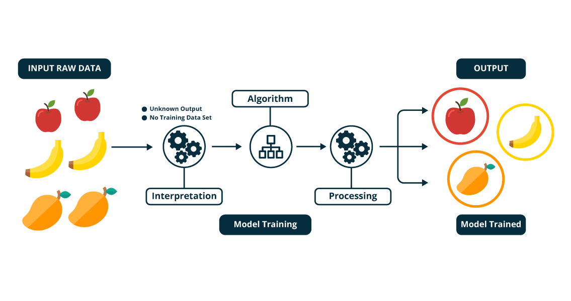 Machine Learning Tutorial | Machine Learning using Python | Edureka
