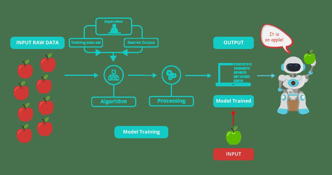 Machine Learning Tutorial | Machine Learning using Python
