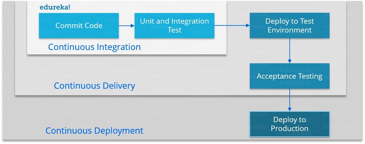 Continuous Integration vs Continuous Delivery vs Continuous Deployment - DevOps Skills - Edureka