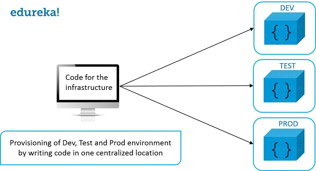 Infrastructure As Code - DevOps Skills - Edureka