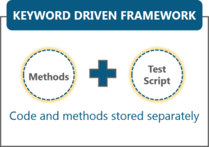keyword driven framework - selenium framework - edureka