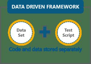 data driven framework - selenium framework - edureka