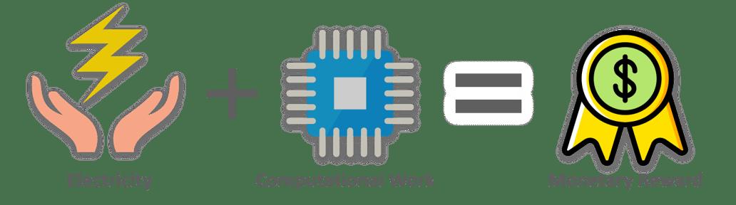 پاداش-بیت کوین توضیح داد-edureka