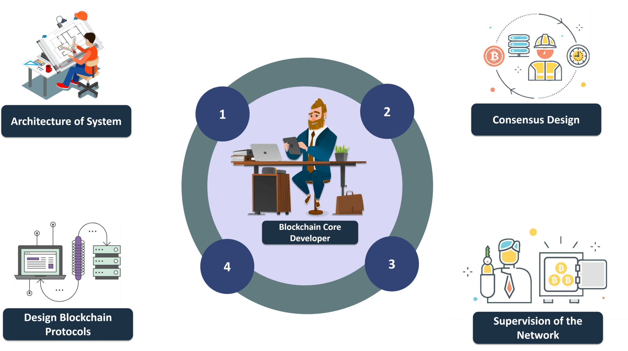 Core Blockchain Developer - Blockchain Developer - Edureka