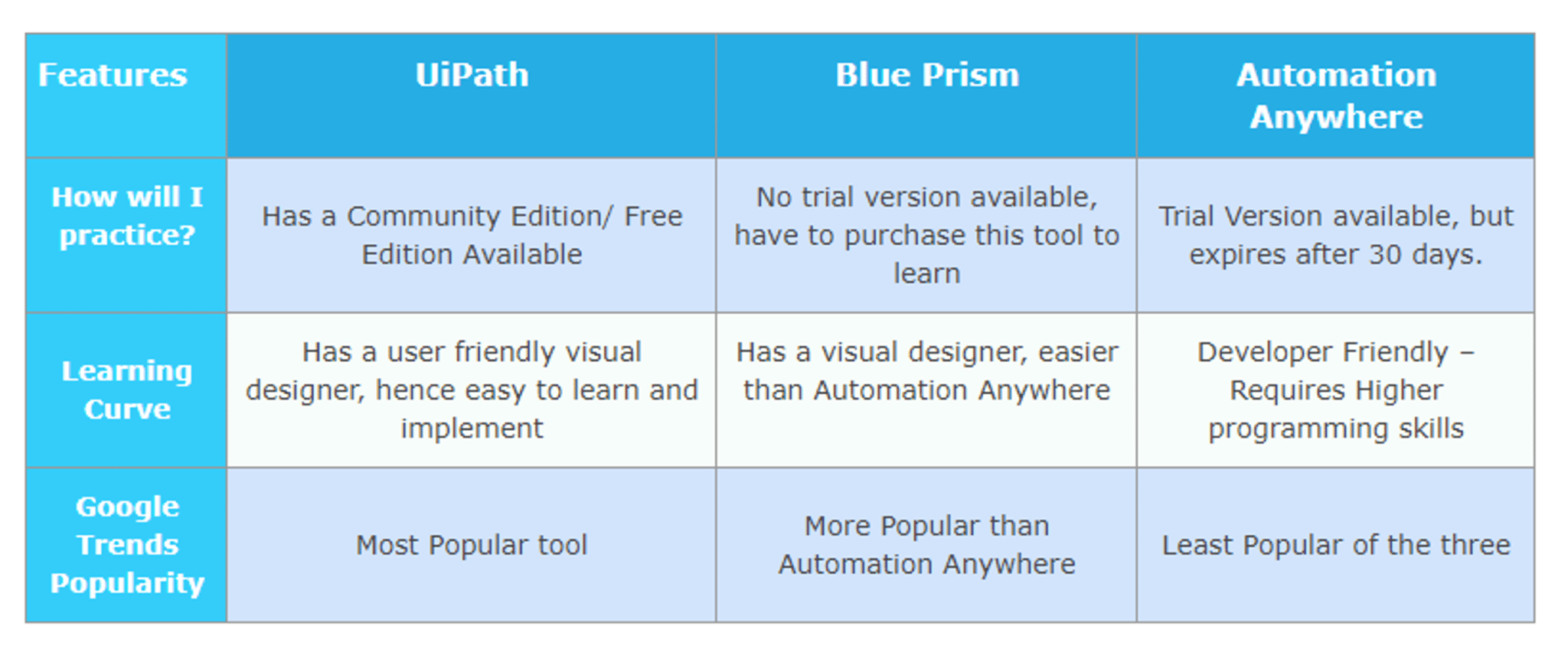 Rpa Uipath Interview Questions And Answers For 2019 Edureka