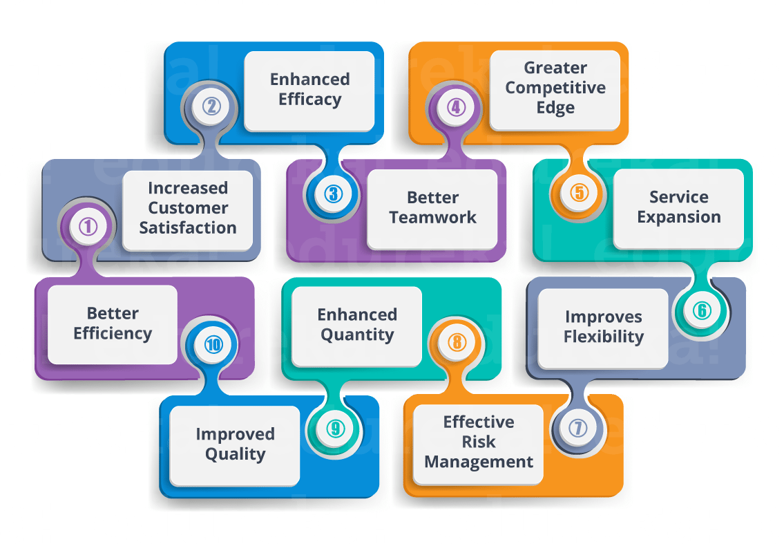 What Is Project Management Phases In Project Management Edureka
