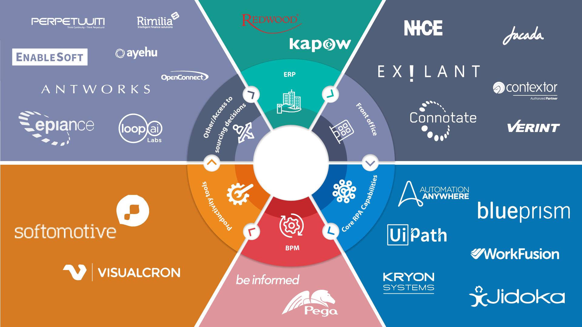 RPA Core Functionalities and the RPA Tools used - RPA Tools - edureka