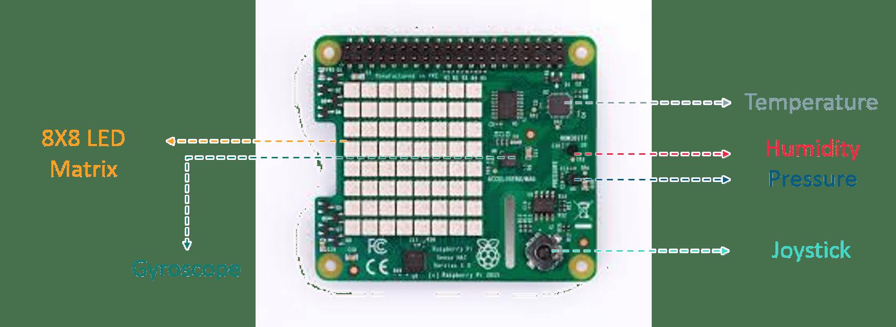 Sense Hat sensors - Raspberry Pi Tutorial - Edureka