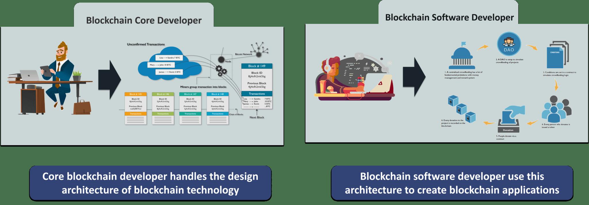 Types of Blockchain Developers - Blockchain Developer - Edureka