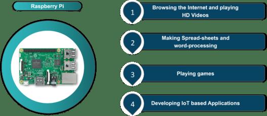 Raspberry Pi Tutorial | Introduction to Raspberry Pi 3 | Edureka