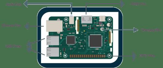 Components - Raspberry pi 3 Tutorial - Edureka