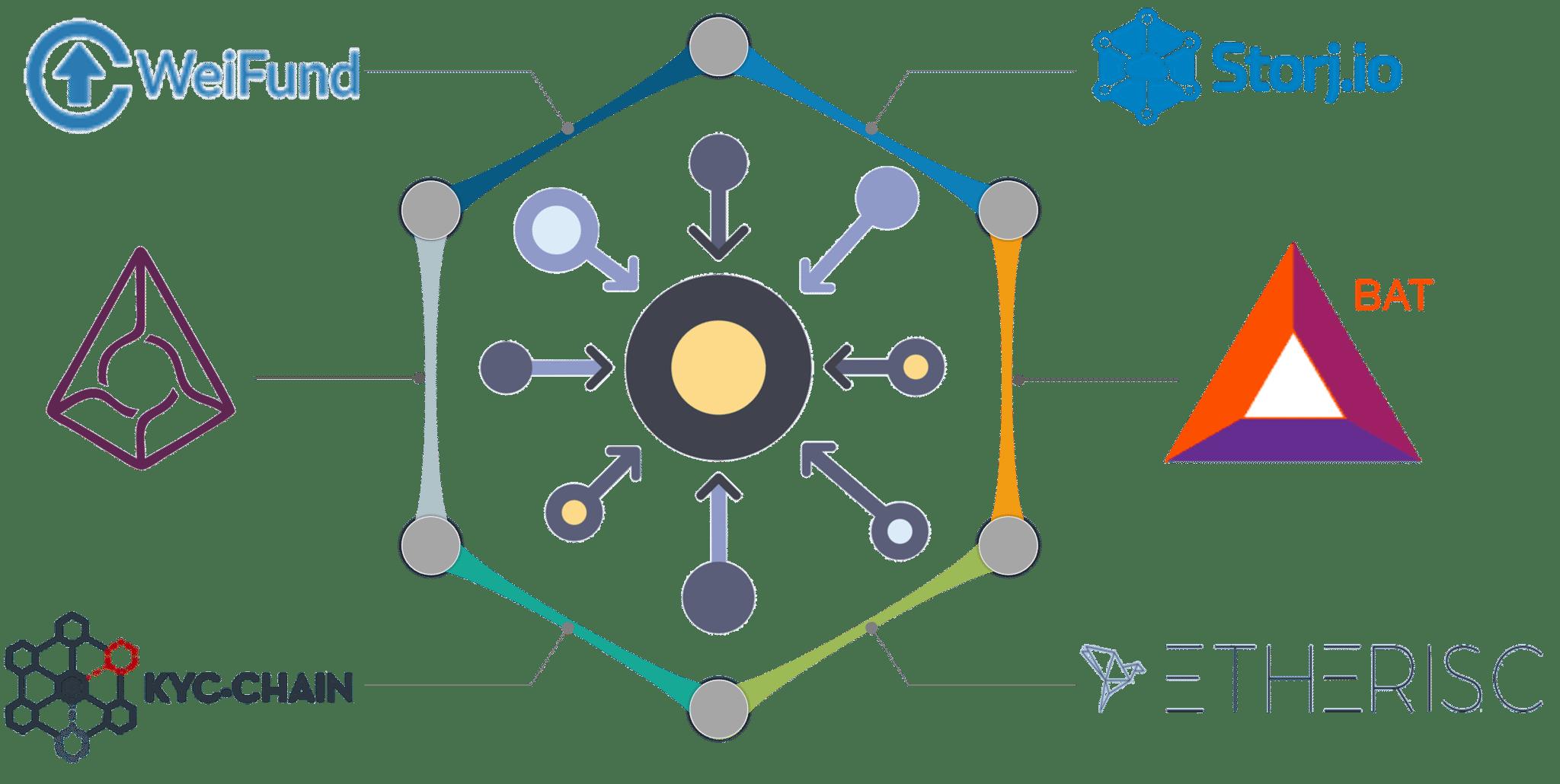 ethereum dapps-what is ethereum-edureka