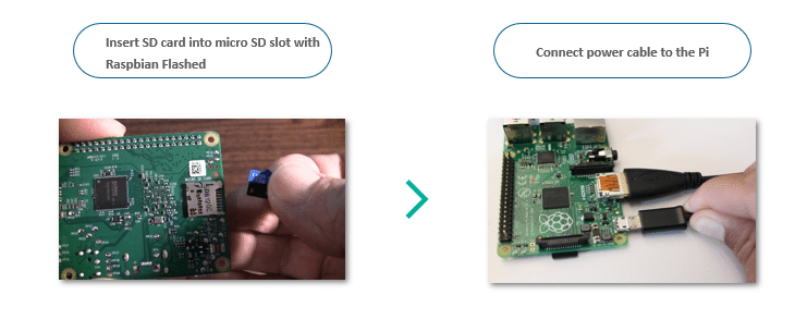 insert - Raspberry pi 3 Tutorial - Edureka
