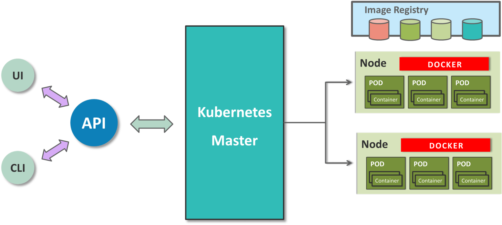 kubernetes architecture - what is kubernetes - edureka