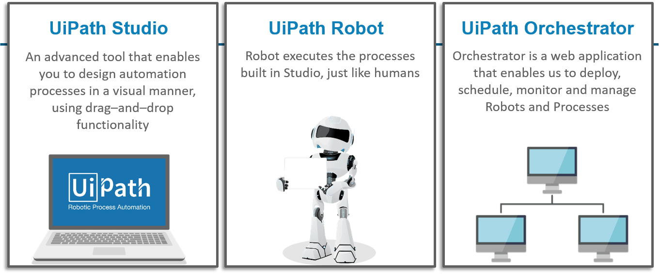 UiPath Tutorial for Beginners - DZone AI