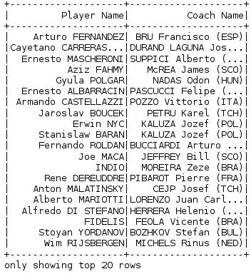 PySpark DataFrame Tutorial: Introduction to DataFrames