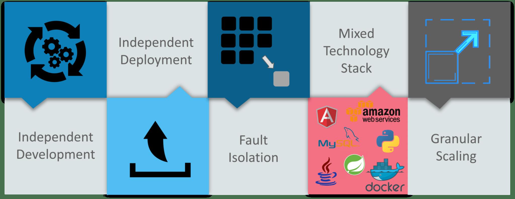 微服务的优点 - 微服务面试问题 - Edureka