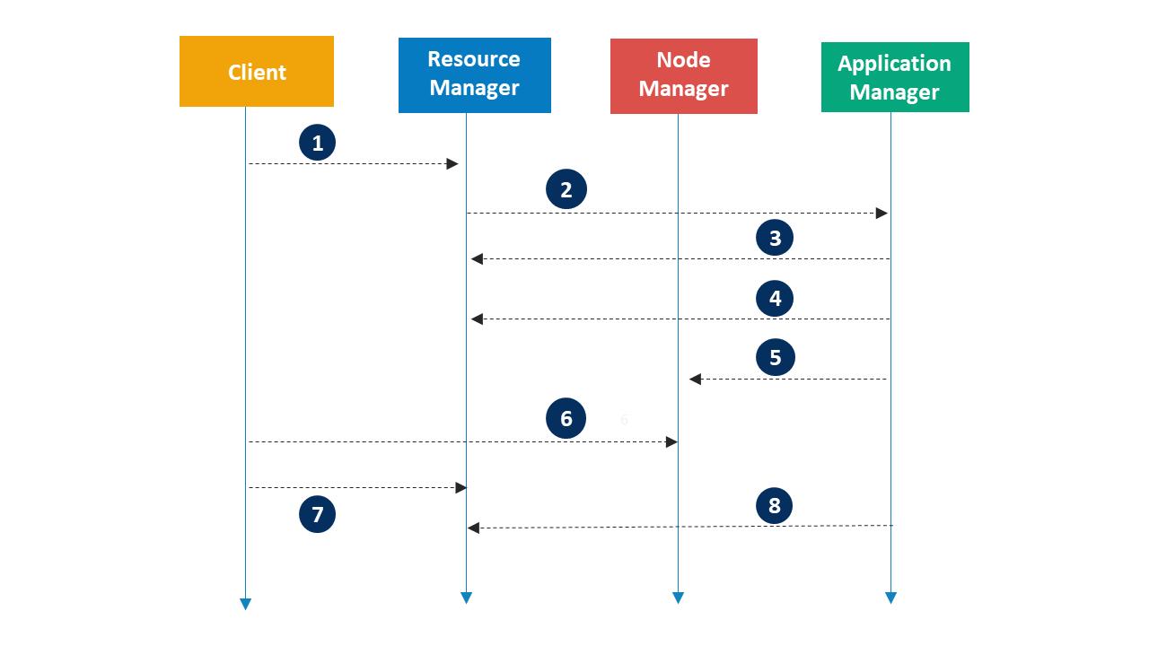 Application Workflow - Hadoop YARN - Edureka