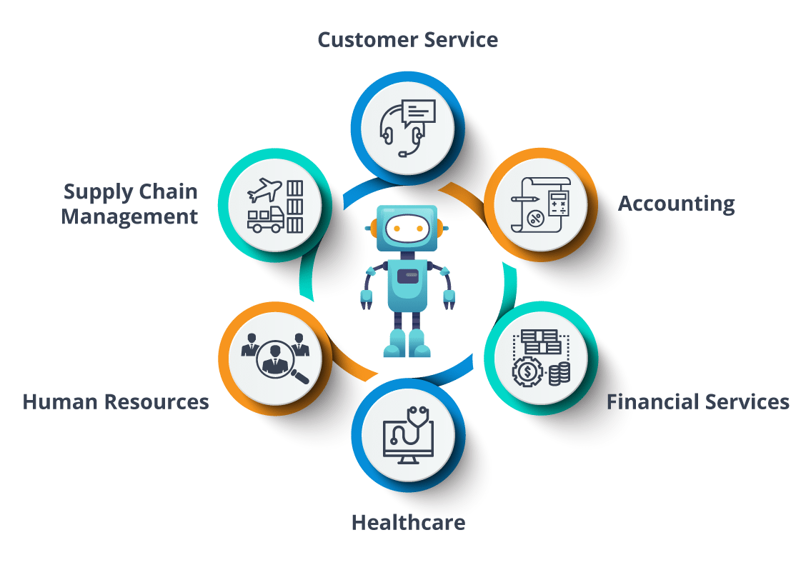Industrial Applications Of RPA - What Is Robotic Process Automation - Edureka