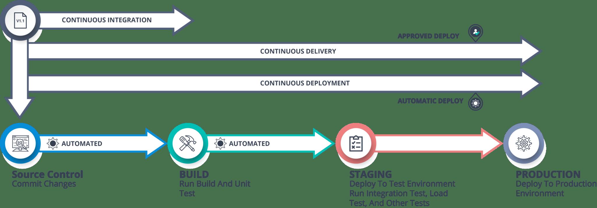 Continuous Delivery vs Continuous Deployment - Continuous Deployment - Edureka